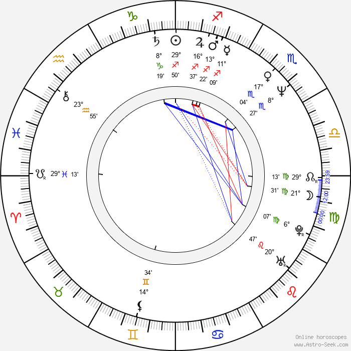 Wolf Larson - Birth horoscope chart