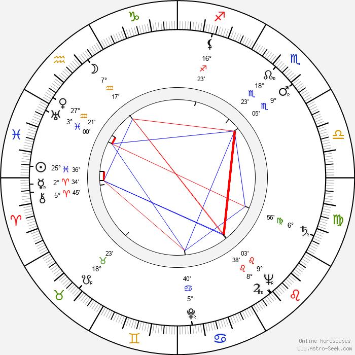 Wolf Rilla - Birth horoscope chart