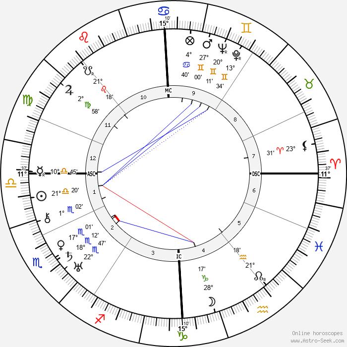 Wolf von Helldorf - Birth horoscope chart