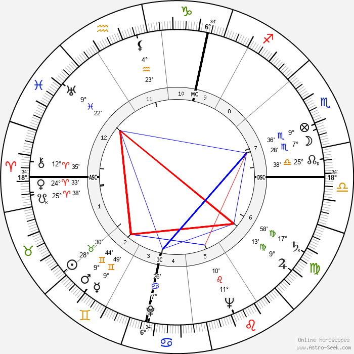 Wolfgang Borchert - Birth horoscope chart