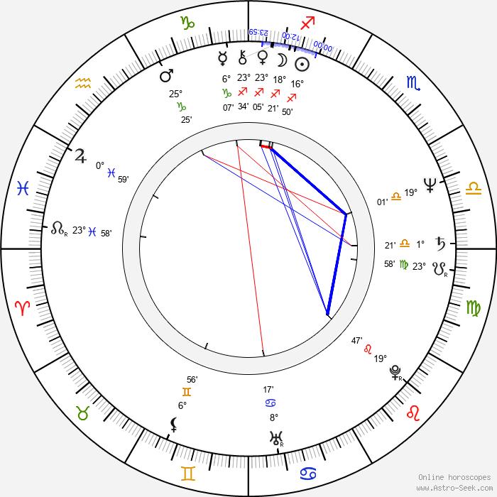 Wolfgang Fierek - Birth horoscope chart