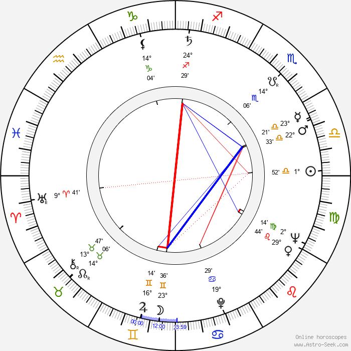 Wolfgang Glück - Birth horoscope chart