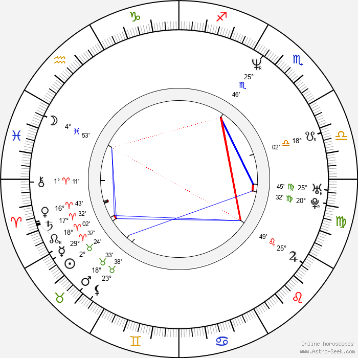 Wolfgang Groos - Birth horoscope chart