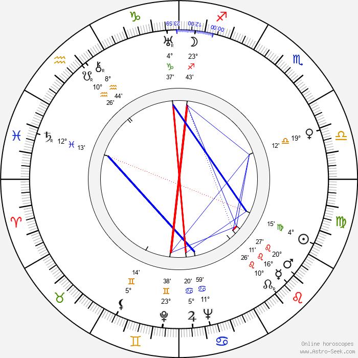 Wolfgang Hebenstreit - Birth horoscope chart