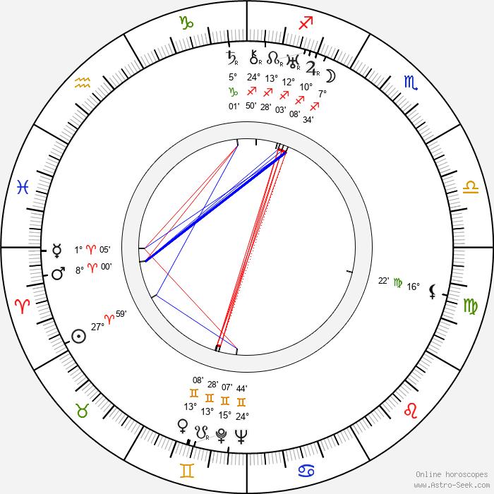 Wolfgang Heinz - Birth horoscope chart