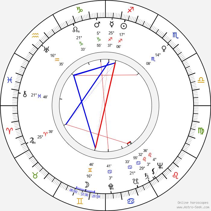 Wolfgang Hildesheimer - Birth horoscope chart