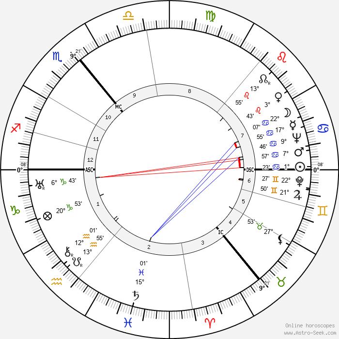 Wolfgang Köppen - Birth horoscope chart