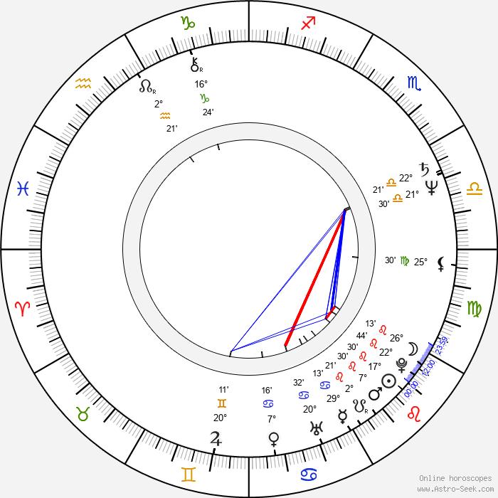 Wolfgang Müller - Birth horoscope chart
