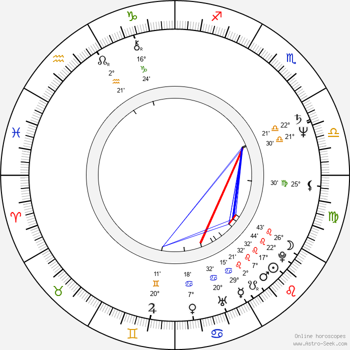 Wolfgang Müller - Birth horoscope chart
