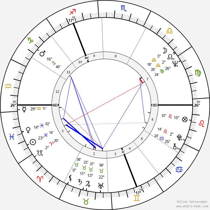 Wolfgang Petersen - Birth horoscope chart