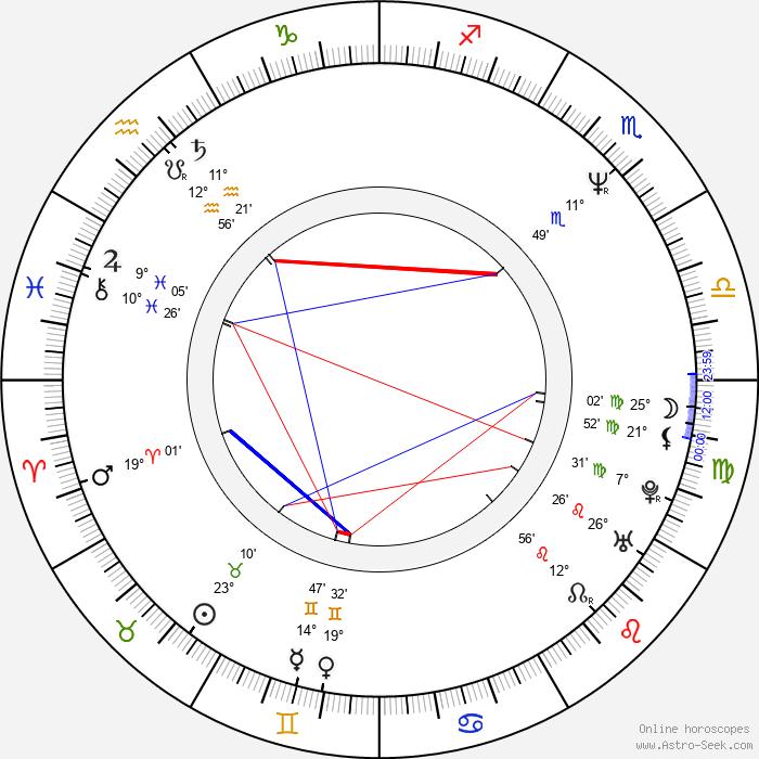 Wolfgang Priklopil - Birth horoscope chart