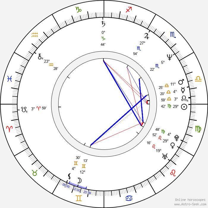 Wolfgang Raach - Birth horoscope chart