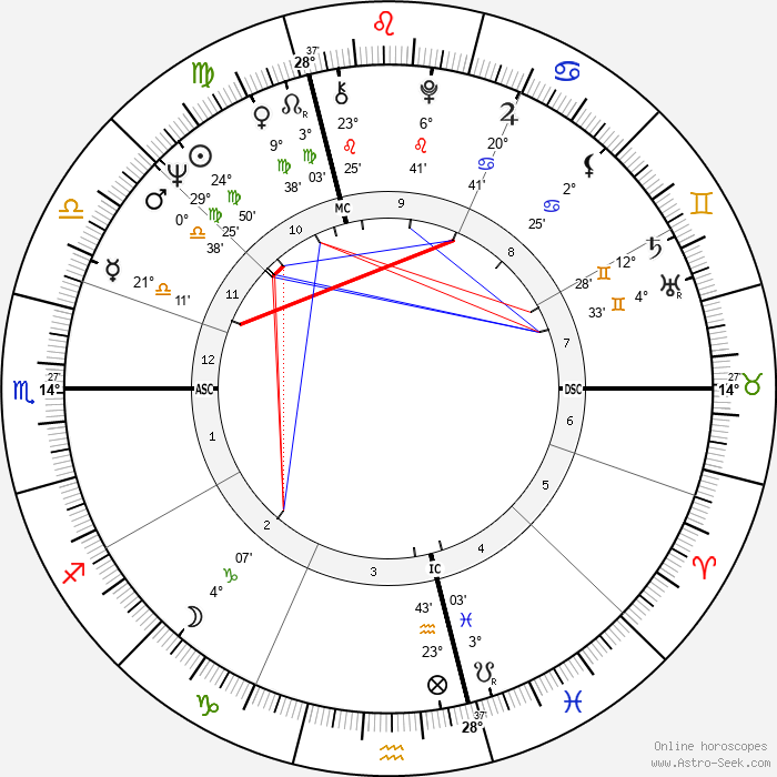 Wolfgang Schäuble - Birth horoscope chart