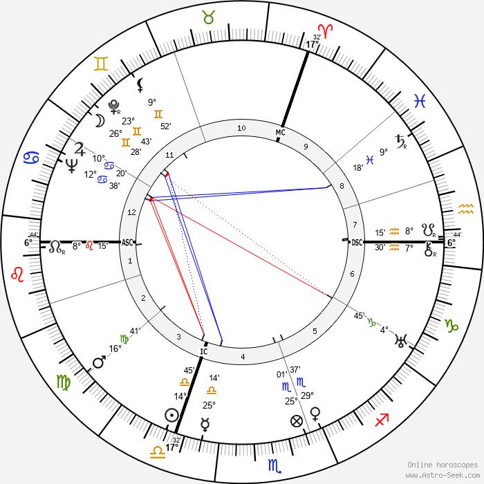 Wolfgang Staudte - Birth horoscope chart