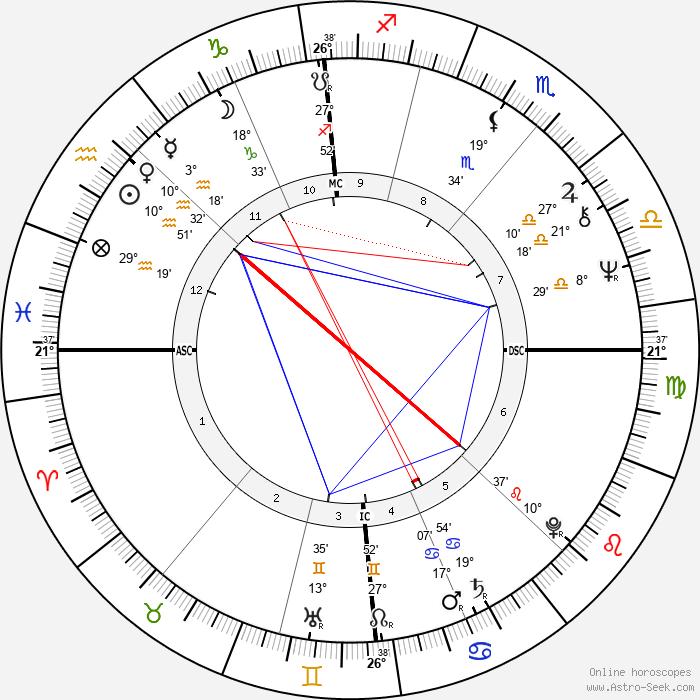 Wolfgang Stumph - Birth horoscope chart