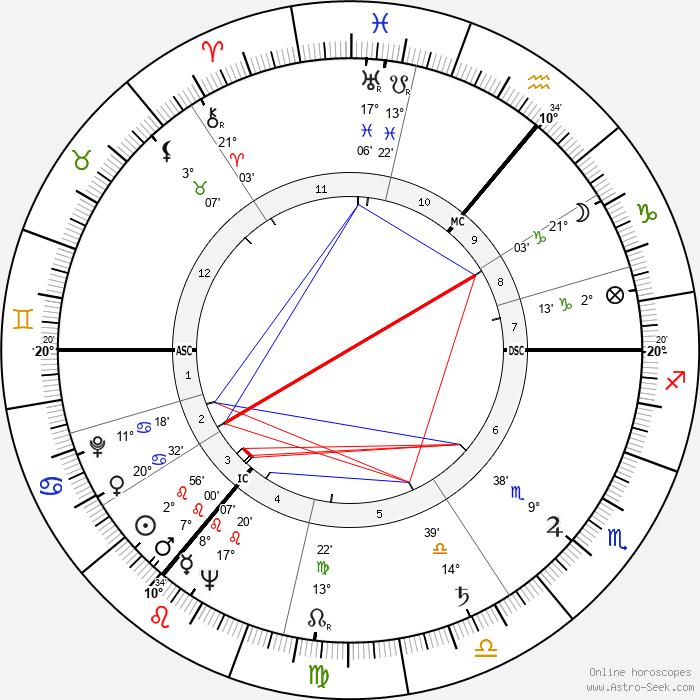Wolfgang Thomassen - Birth horoscope chart