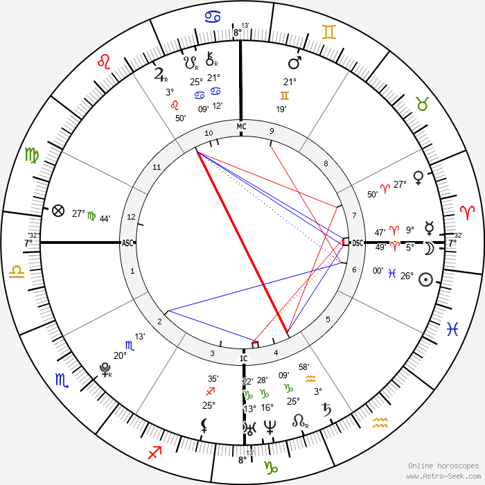 Wolfgang Van Halen - Birth horoscope chart