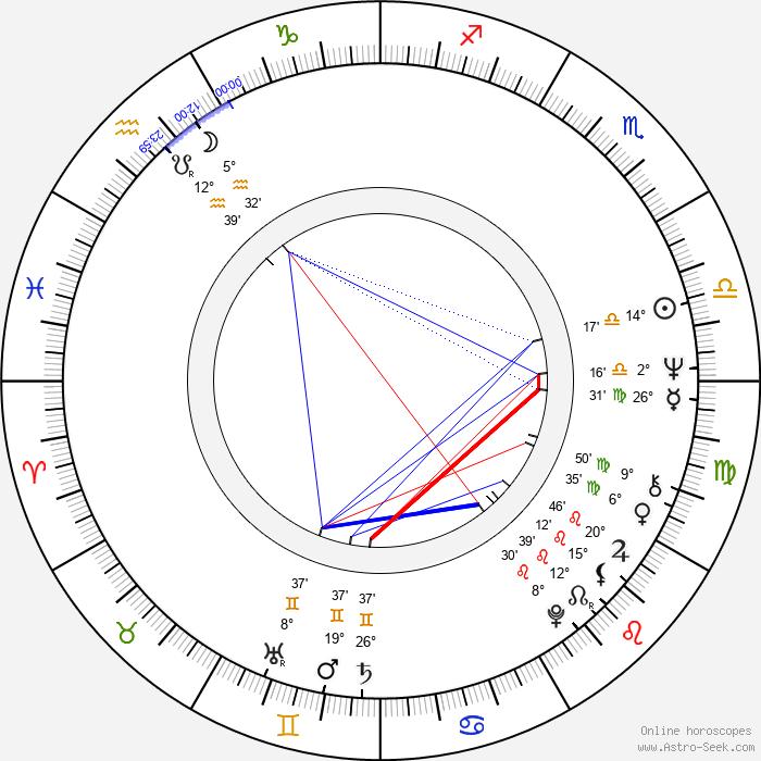 Wolfgang Ziegler - Birth horoscope chart