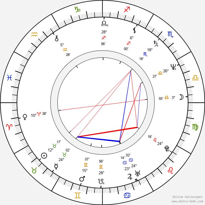 Wong Jing - Birth horoscope chart