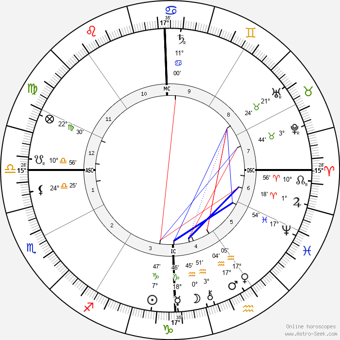 Woodrow Wilson - Birth horoscope chart