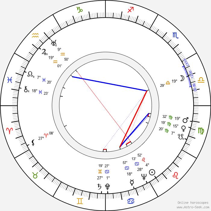 Woody Strode - Birth horoscope chart