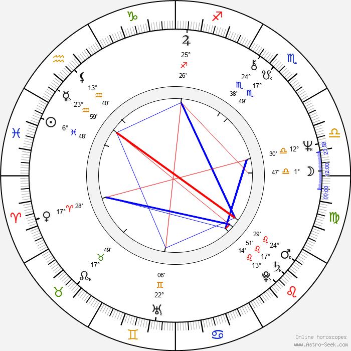 Woody Watson - Birth horoscope chart