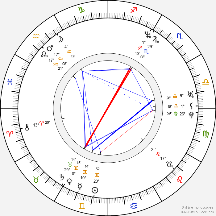 Woon Young Park - Birth horoscope chart