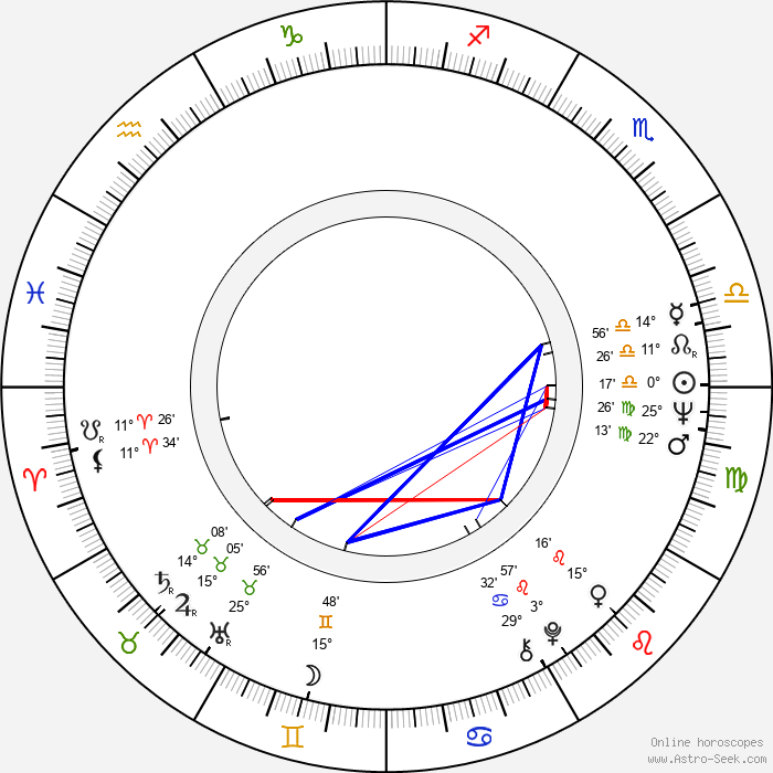 Woong Park - Birth horoscope chart