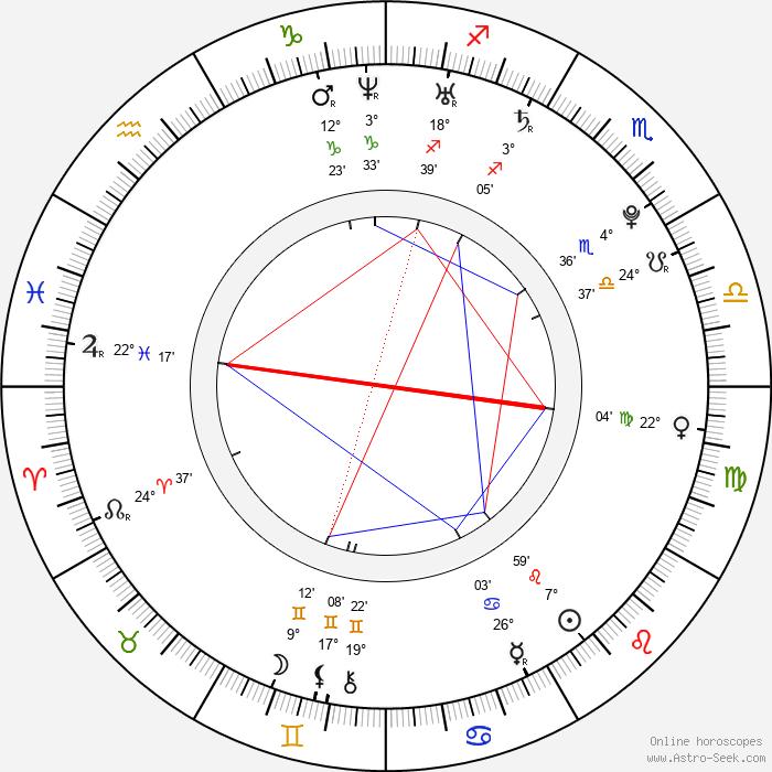 Wunmi Mosaku - Birth horoscope chart
