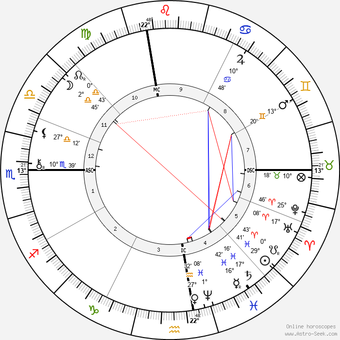 Wyatt Earp - Birth horoscope chart