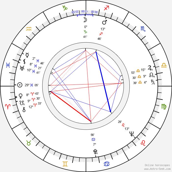 Wyndol Gray - Birth horoscope chart