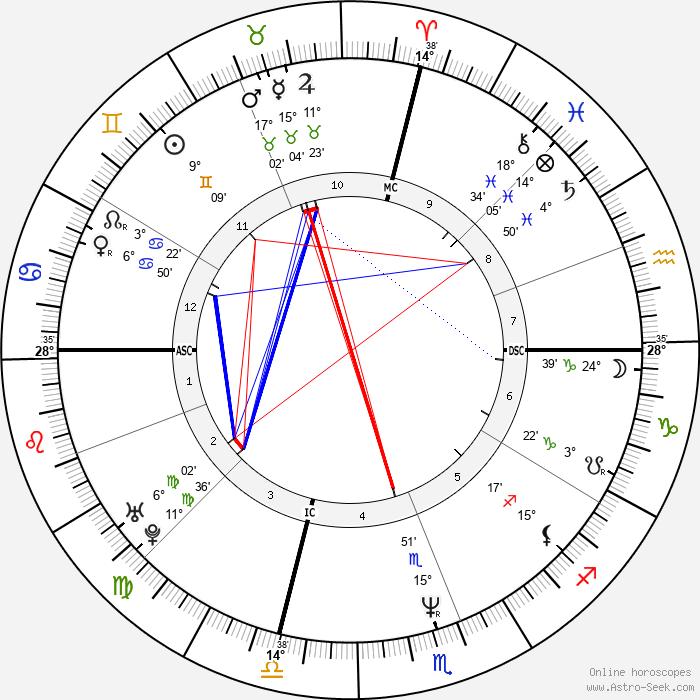 Wynonna Judd - Birth horoscope chart