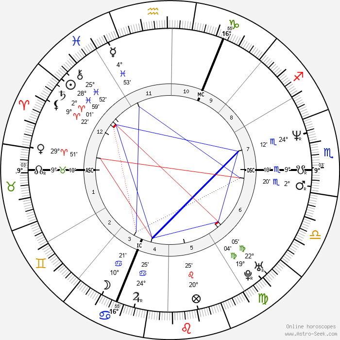 Xavier Beauvois - Birth horoscope chart