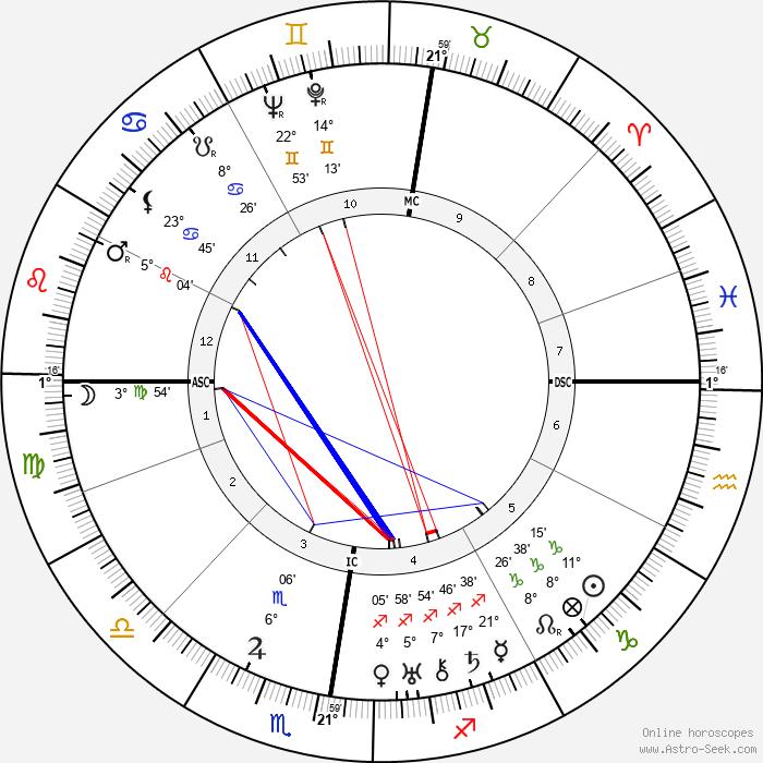 Xavier Bizard - Birth horoscope chart