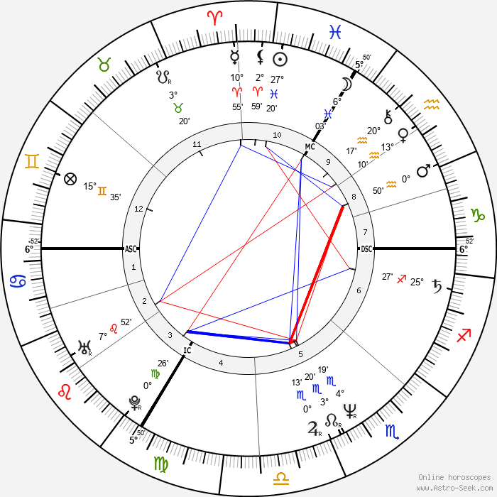 Xavier Deluc - Birth horoscope chart