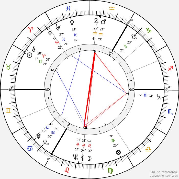 Xavier Depraz - Birth horoscope chart