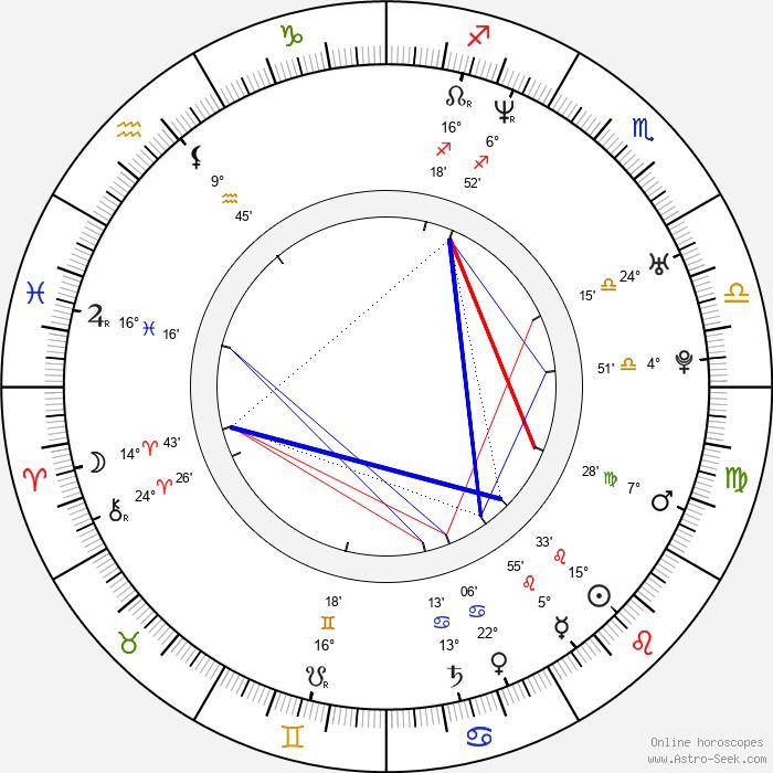 Xavier Lafitte - Birth horoscope chart