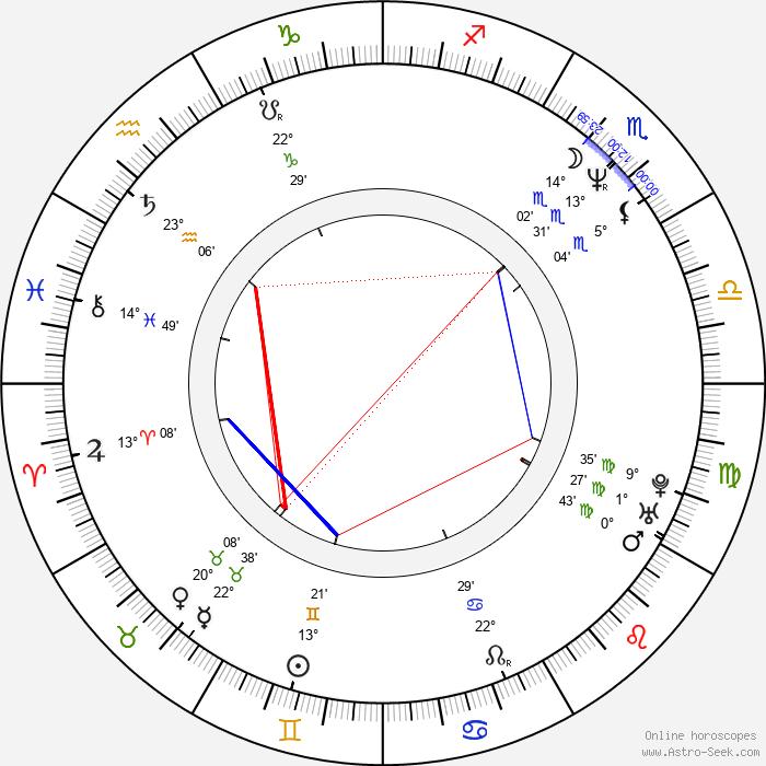Xavier McDaniel - Birth horoscope chart