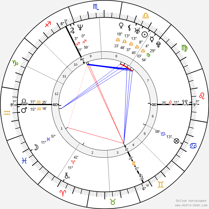 Xavier Naidoo - Birth horoscope chart