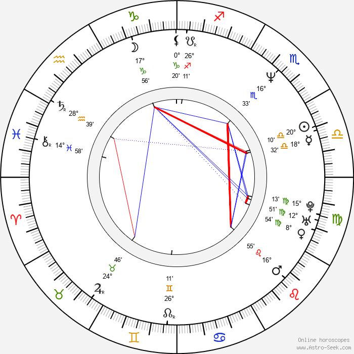 Xavier Pérez Grobet - Birth horoscope chart