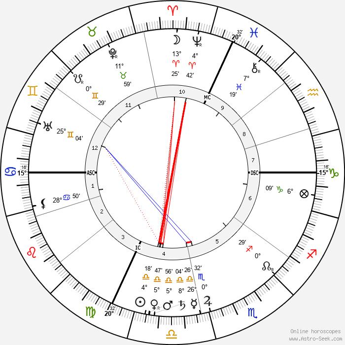 Xavier Privas - Birth horoscope chart