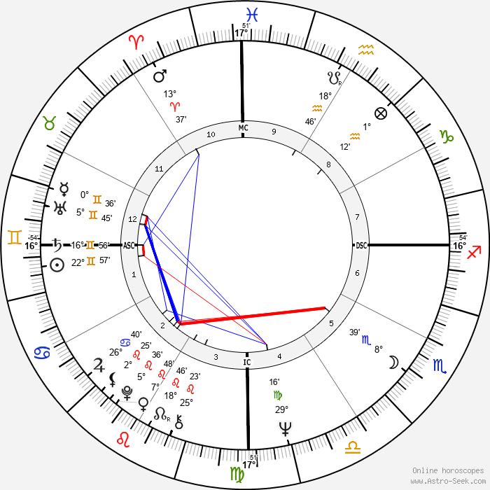 Xaviera Hollander - Birth horoscope chart