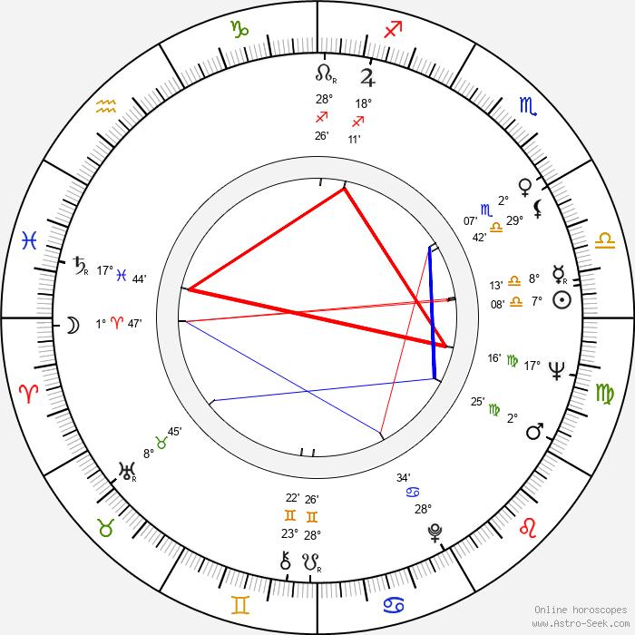 Xénia Gracová - Birth horoscope chart