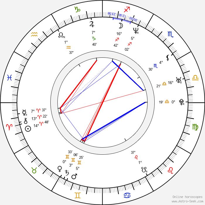 Xenia Seeberg - Birth horoscope chart