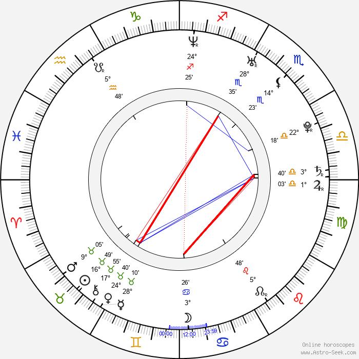 Xiao Shen-Yang - Birth horoscope chart