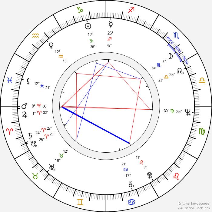 Xingjian Gao - Birth horoscope chart