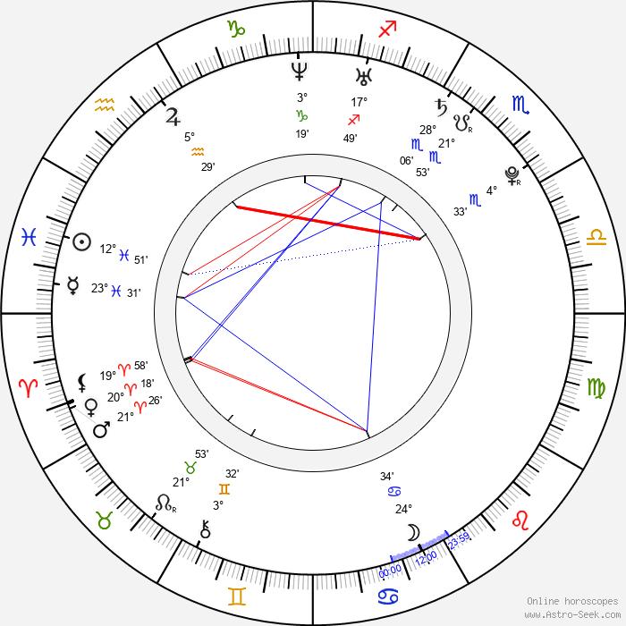 Xuan Huang - Birth horoscope chart