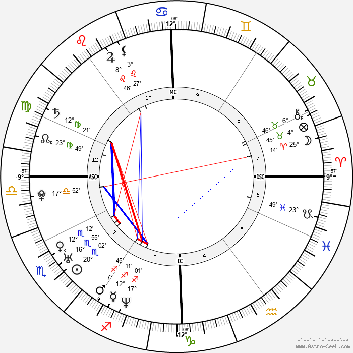 Xue Shen - Birth horoscope chart