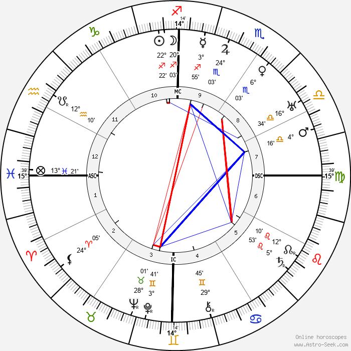 Xul Solar - Birth horoscope chart