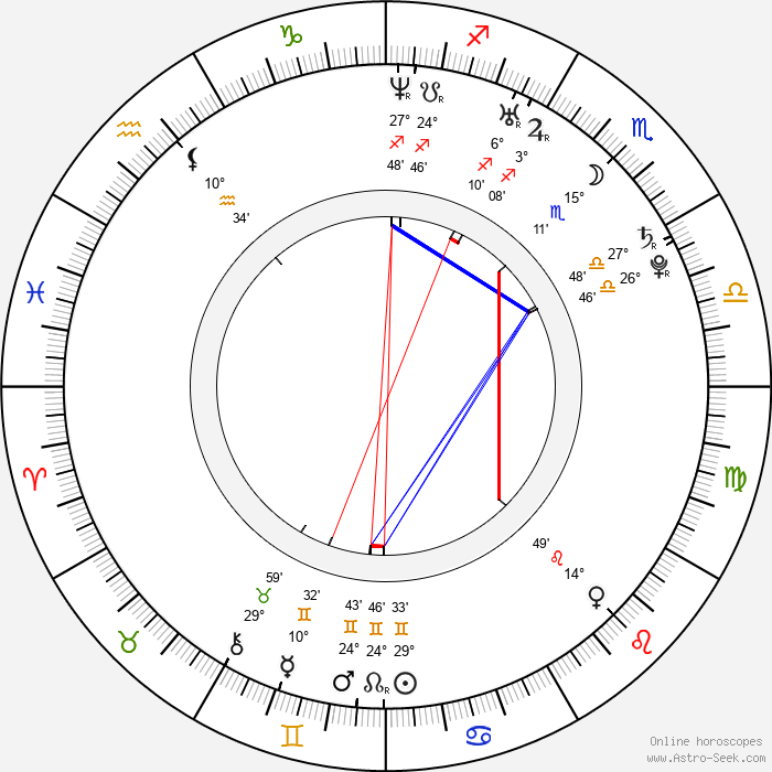Yûya Ishii - Birth horoscope chart
